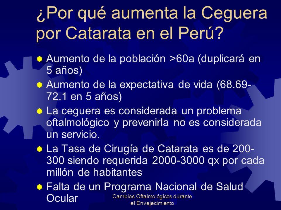 Cambios Oftalmológicos durante el Envejecimiento ¿Por qué aumenta la Ceguera por Catarata en el Perú? Aumento de la población >60a (duplicará en 5 año