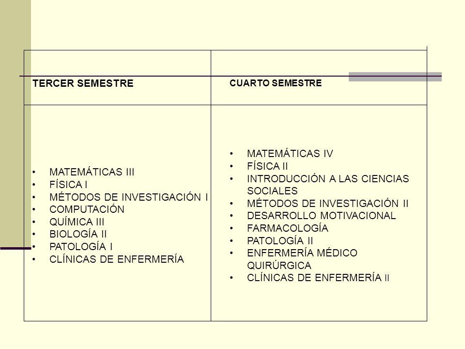 QUINTO SEMESTRESEXTO SEMESTRE MATEMÁTICAS V FÍSICA III FILOSOFÍA HISTORIA DE MÉXICO DESARROLLO ORGANIZACIONAL ÉTICA EN ENFERMERÍA PSICOLOGÍA GINECO-OBSTETRICIA CLÍNICAS DE ENFERMERÍA III ESTRUCTURA SOCIOECONÓMICA DE MÉXICO PEDIATRÍA ENFERMERÍA PEDIÁTRICA FISIOTERAPIA PSIQUIATRÍA Y ENFERMERÍA PSIQUIÁTRICA ADMINISTRACIÓN SERVICIOS DE ENFERMERÍA ENFERMERÍA MATERNO INFANTIL CLÍNICAS DE ENFERMERÍA IV