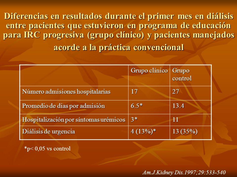 Am.J.Kidney Dis.1997;29:533-540 Grupo clínico Grupo control Número admisiones hospitalarias 1727 Promedio de dias por admisión 6.5*13.4 Hospitalizació