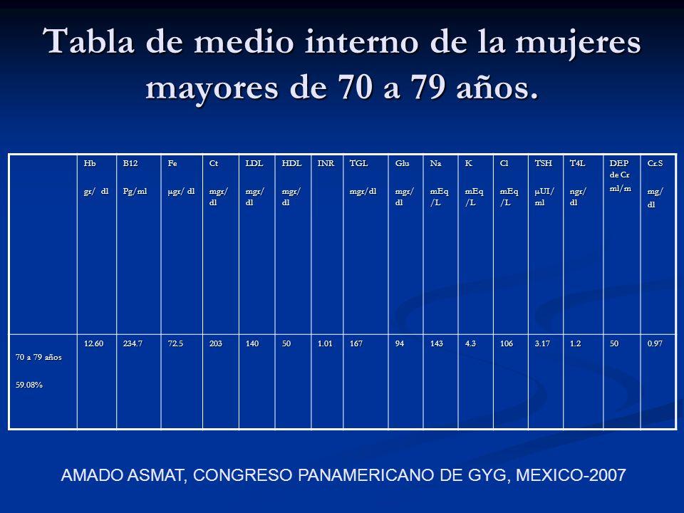 Tabla de medio interno de la mujeres mayores de 70 a 79 años. Hb gr/ dl B12Pg/mlFe µgr/ dl Ct mgr/ dl LDL HDL INRTGLmgr/dlGlu Na mEq /L K Cl TSH µUI/