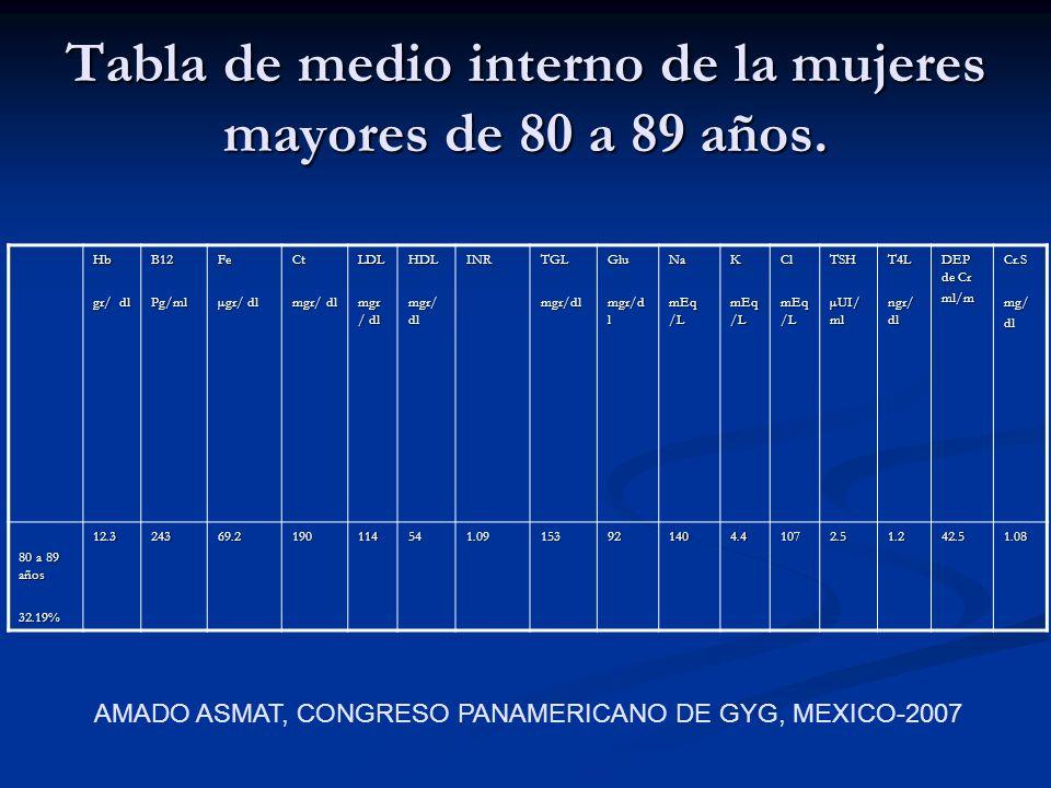 Tabla de medio interno de la mujeres mayores de 80 a 89 años. Hb gr/ dl B12Pg/mlFe µgr/ dl Ct mgr/ dl LDL HDL INRTGLmgr/dlGlu Na mEq /L K Cl TSH µUI/