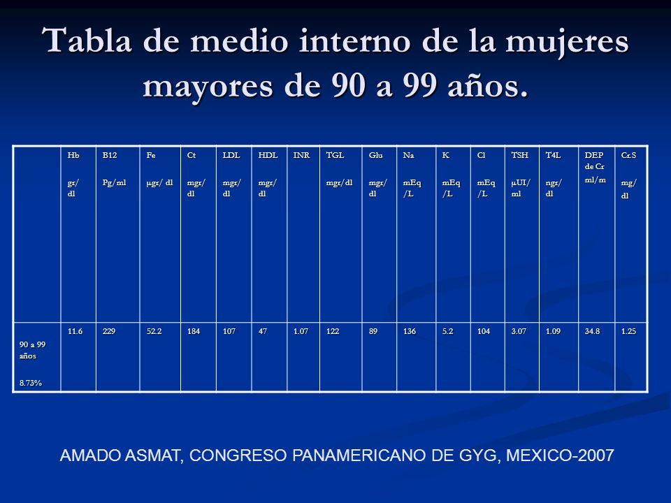 Tabla de medio interno de la mujeres mayores de 90 a 99 años. Hb gr/ dl B12Pg/mlFe µgr/ dl Ct mgr/ dl LDL HDL INRTGLmgr/dlGlu Na mEq /L K Cl TSH µUI/