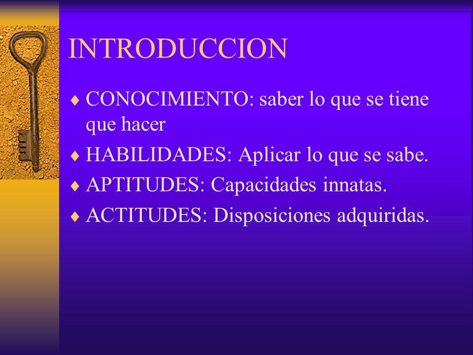 INTRODUCCION CONOCIMIENTO: saber lo que se tiene que hacer HABILIDADES: Aplicar lo que se sabe. APTITUDES: Capacidades innatas. ACTITUDES: Disposicion