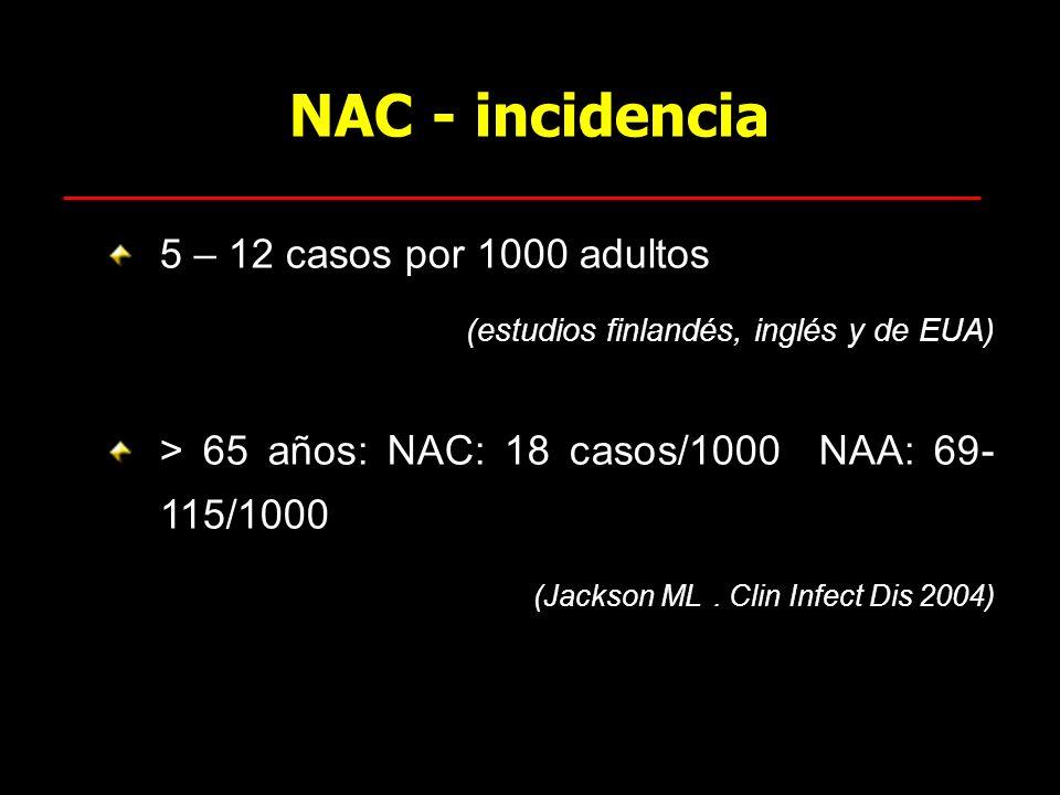 NAC - incidencia 5 – 12 casos por 1000 adultos (estudios finlandés, inglés y de EUA) > 65 años: NAC: 18 casos/1000 NAA: 69- 115/1000 (Jackson ML. Clin