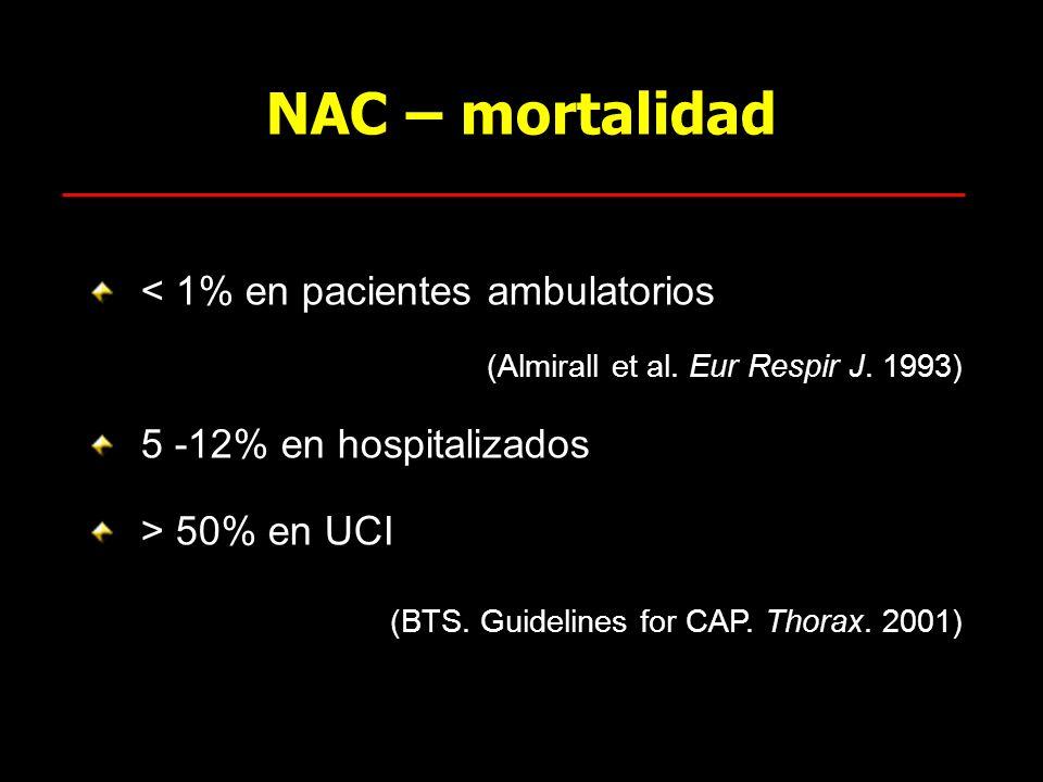 NAC – mortalidad < 1% en pacientes ambulatorios (Almirall et al. Eur Respir J. 1993) 5 -12% en hospitalizados > 50% en UCI (BTS. Guidelines for CAP. T