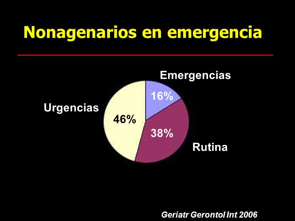 Nonagenarios en emergencia 38% 46% 16% Rutina Urgencias Emergencias Geriatr Gerontol Int 2006
