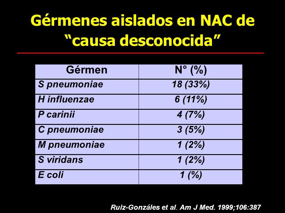 Gérmenes aislados en NAC de causa desconocida GérmenN° (%) S pneumoniae18 (33%) H influenzae6 (11%) P carinii4 (7%) C pneumoniae3 (5%) M pneumoniae1 (