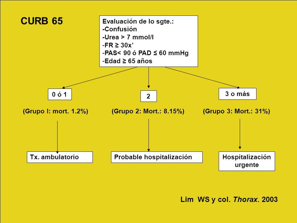 Evaluación de lo sgte.: -Confusión -Urea > 7 mmol/l -FR 30x -PAS< 90 ó PAD 60 mmHg -Edad 65 años 0 ó 1 2 3 o más (Grupo I: mort. 1.2%) (Grupo 2: Mort.