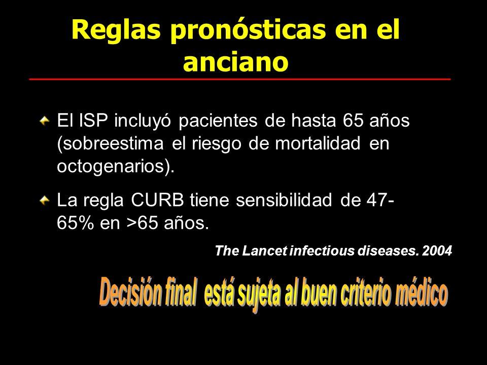 Reglas pronósticas en el anciano El ISP incluyó pacientes de hasta 65 años (sobreestima el riesgo de mortalidad en octogenarios). La regla CURB tiene