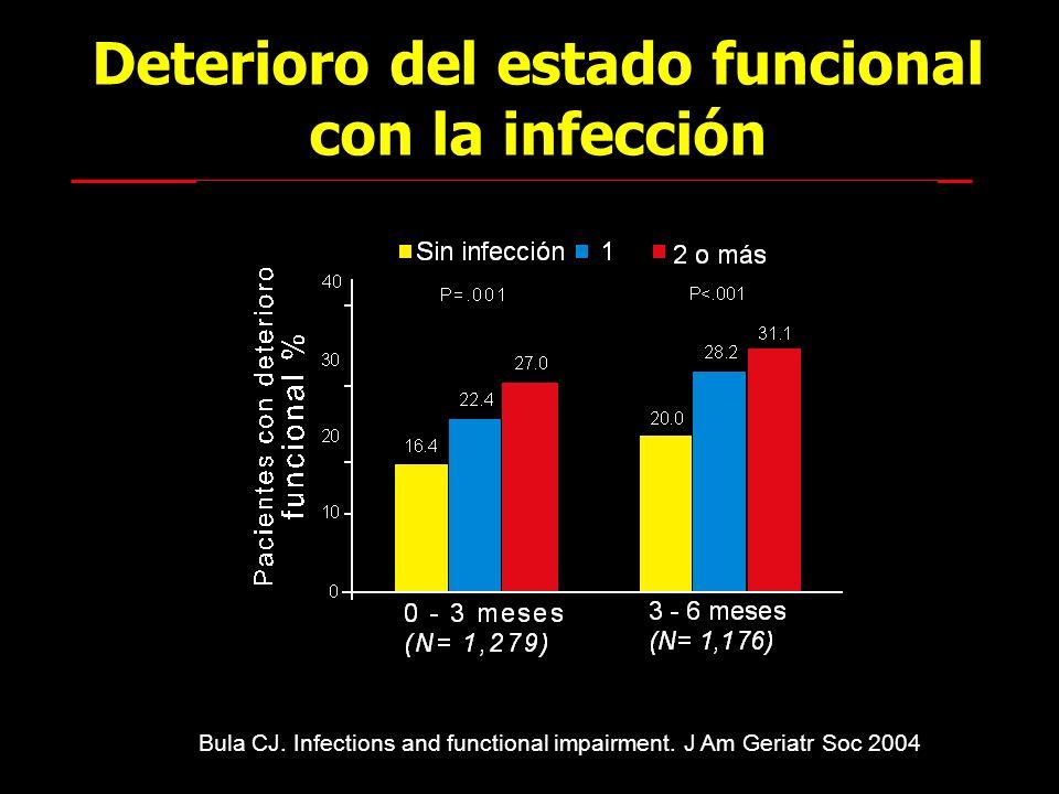 Deterioro del estado funcional con la infección Bula CJ. Infections and functional impairment. J Am Geriatr Soc 2004