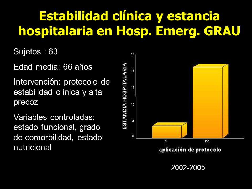 Estabilidad clínica y estancia hospitalaria en Hosp. Emerg. GRAU Sujetos : 63 Edad media: 66 años Intervención: protocolo de estabilidad clínica y alt