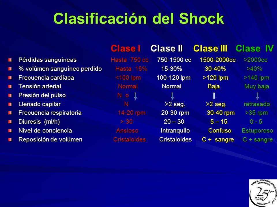 Clasificación del Shock Clase I Clase II Clase III Clase IV Clase I Clase II Clase III Clase IV Pérdidas sanguíneas Hasta 750 cc 750-1500 cc 1500-2000