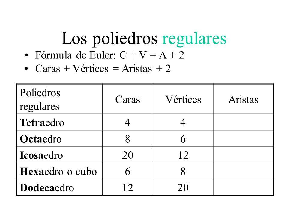 Los poliedros regulares Fórmula de Euler: C + V = A + 2 Caras + Vértices = Aristas + 2 Poliedros regulares CarasVérticesAristas Tetraedro446 Octaedro8612 Icosaedro201230 Hexaedro o cubo6812 Dodecaedro122030