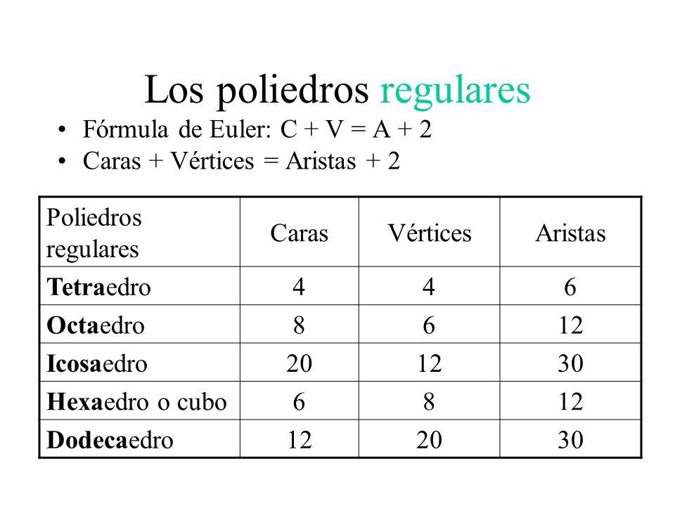 Los poliedros regulares Fórmula de Euler: C + V = A + 2 Caras + Vértices = Aristas + 2 Poliedros regulares CarasVérticesAristas Tetraedro446 Octaedro8