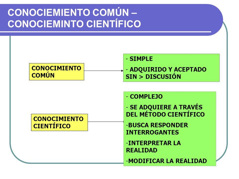 CONOCIEMIENTO COMÚN – CONOCIEMINTO CIENTÍFICO CONOCIMIENTO COMÚN CONOCIMIENTO CIENTÍFICO - SIMPLE - ADQUIRIDO Y ACEPTADO SIN > DISCUSIÓN - COMPLEJO -