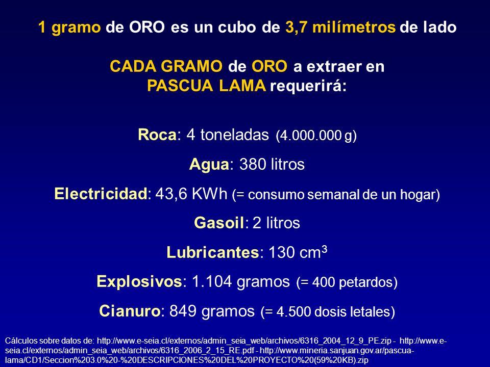 1 gramo de ORO es un cubo de 3,7 milímetros de lado CADA GRAMO de ORO a extraer en PASCUA LAMA requerirá: Roca: 4 toneladas (4.000.000 g) Agua: 380 li