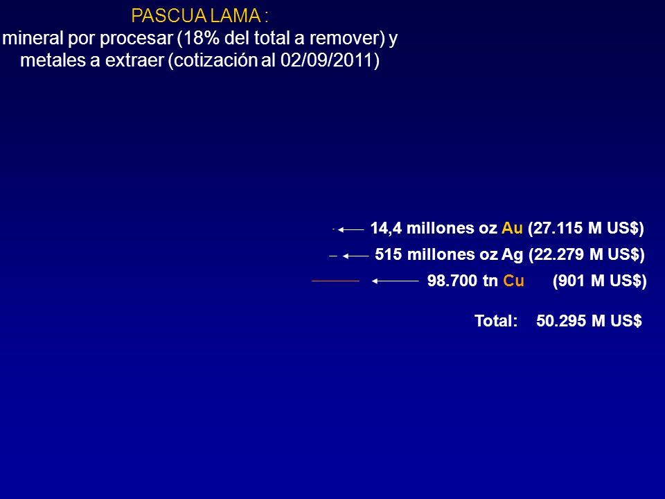 PASCUA LAMA : mineral por procesar (18% del total a remover) y metales a extraer (cotización al 02/09/2011) 515 millones oz Ag (22.279 M US$) 98.700 t