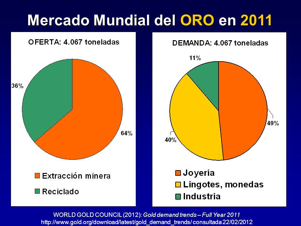 Mercado Mundial del ORO en 2011 WORLD GOLD COUNCIL (2012): Gold demand trends – Full Year 2011 http://www.gold.org/download/latest/gold_demand_trends/