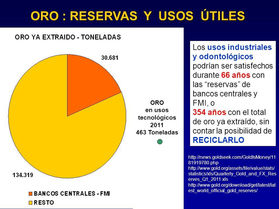 ORO : RESERVAS Y USOS ÚTILES Los usos industriales y odontológicos podrían ser satisfechos durante 66 años con las reservas de bancos centrales y FMI,
