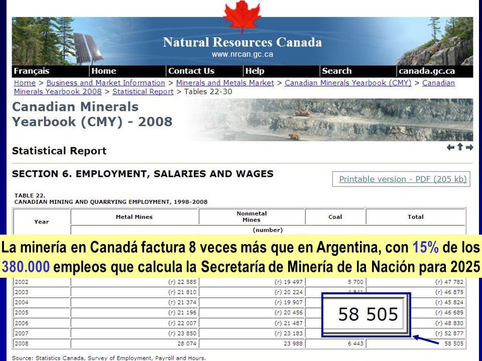 La minería en Canadá factura 8 veces más que en Argentina, con 15% de los 380.000 empleos que calcula la Secretaría de Minería de la Nación para 2025