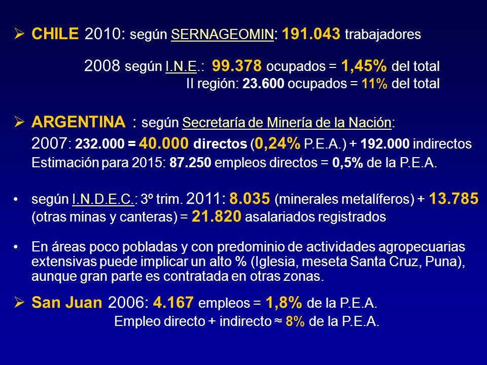 CHILE 2010: según SERNAGEOMIN : 191.043 trabajadores 2008 según I.N.E.: 99.378 ocupados = 1,45% del total II región: 23.600 ocupados = 11% del total A