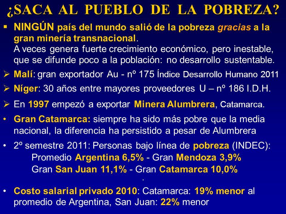 ¿SACA AL PUEBLO DE LA POBREZA? NINGÚN país del mundo salió de la pobreza gracias a la gran minería transnacional. A veces genera fuerte crecimiento ec
