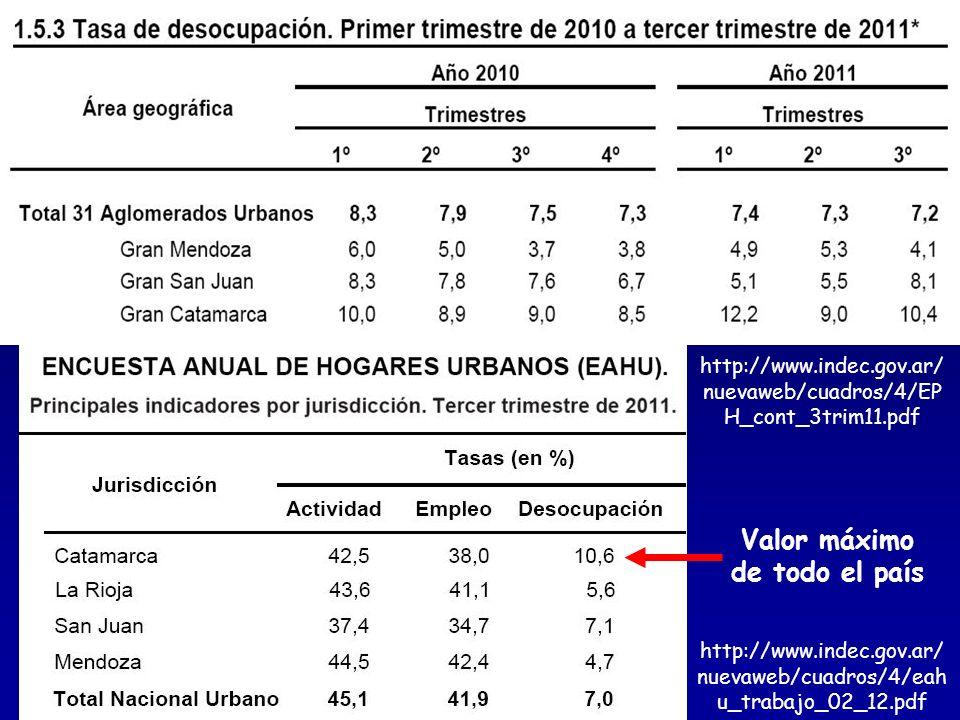 http://www.indec.gov.ar/ nuevaweb/cuadros/4/eah u_trabajo_02_12.pdf http://www.indec.gov.ar/ nuevaweb/cuadros/4/EP H_cont_3trim11.pdf Valor máximo de