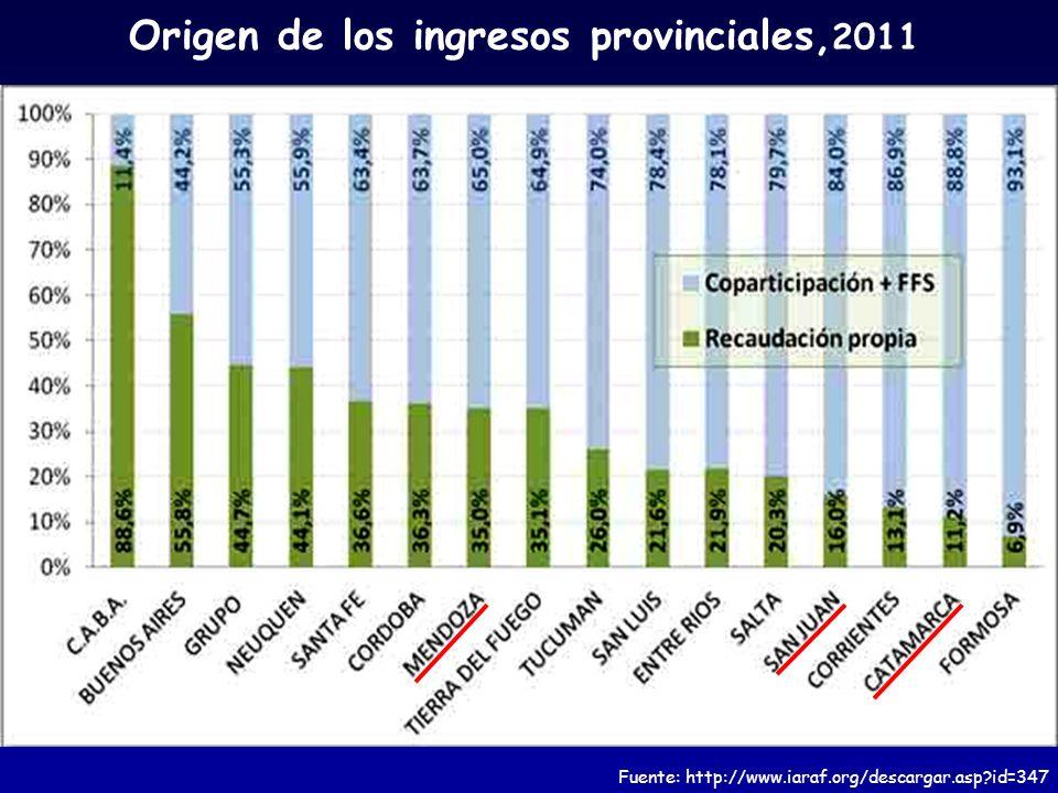 Origen de los ingresos provinciales, 2011 Fuente: http://www.iaraf.org/descargar.asp?id=347