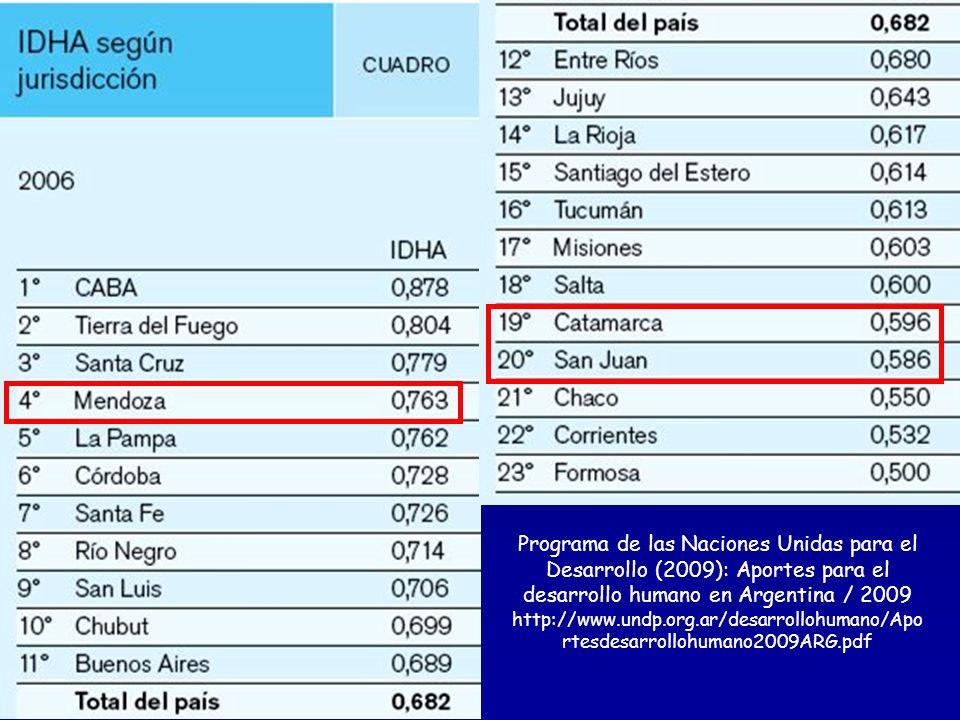 Programa de las Naciones Unidas para el Desarrollo (2009): Aportes para el desarrollo humano en Argentina / 2009 http://www.undp.org.ar/desarrollohuma