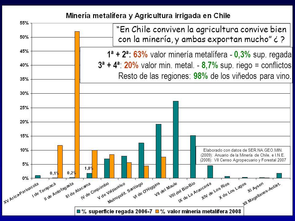 Elaborado con datos de SER.NA.GEO.MIN. (2009): Anuario de la Minería de Chile, e I.N.E. (2008): VII Censo Agropecuario y Forestal 2007 En Chile conviv