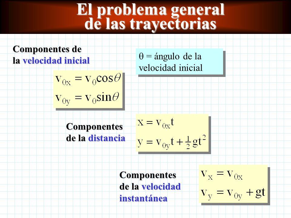 Lanzamiento horizontal v vxvx vyvy x y t = 0 x = 0 y = 0