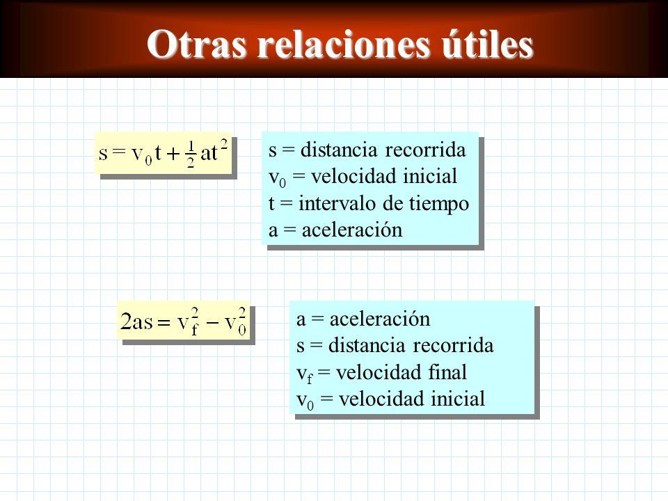 Otras relaciones útiles s = distancia recorrida v 0 = velocidad inicial t = intervalo de tiempo a = aceleración a = aceleración s = distancia recorrida v f = velocidad final v 0 = velocidad inicial