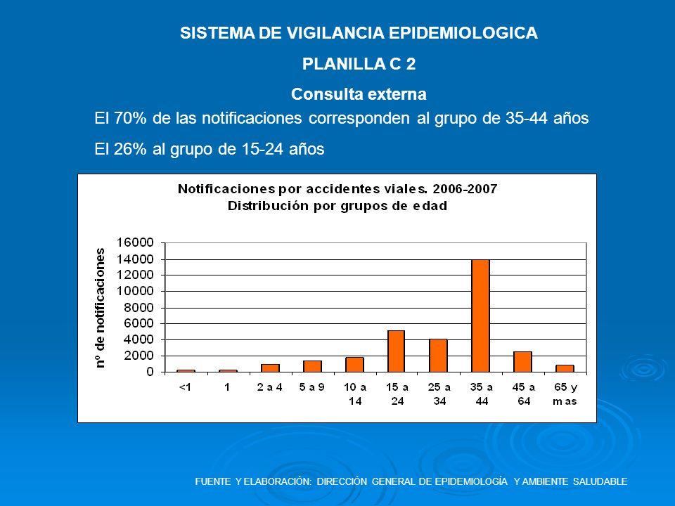 SISTEMA DE VIGILANCIA EPIDEMIOLOGICA PLANILLA C 2 Consulta externa El 70% de las notificaciones corresponden al grupo de 35-44 años El 26% al grupo de