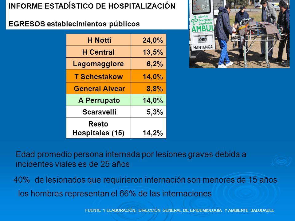los hombres representan el 66% de las internaciones FUENTE Y ELABORACIÓN: DIRECCIÓN GENERAL DE EPIDEMIOLOGÍA Y AMBIENTE SALUDABLE 40% de lesionados qu