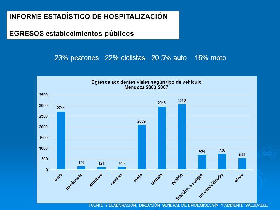 INFORME ESTADÍSTICO DE HOSPITALIZACIÓN EGRESOS establecimientos públicos 23% peatones 22% ciclistas 20.5% auto 16% moto FUENTE Y ELABORACIÓN: DIRECCIÓ