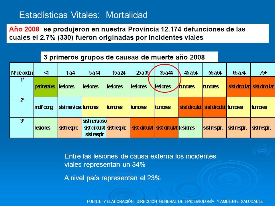 Estadísticas Vitales: Mortalidad Año 2008 se produjeron en nuestra Provincia 12.174 defunciones de las cuales el 2.7% (330) fueron originadas por inci