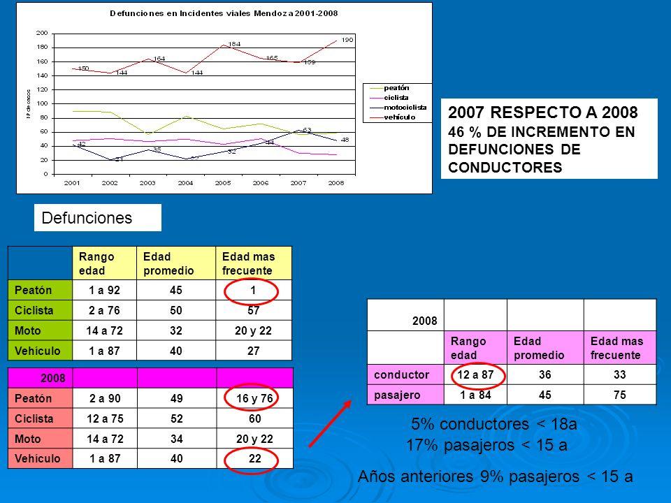 Defunciones 2008 Rango edad Edad promedio Edad mas frecuente conductor12 a 873633 pasajero1 a 844575 Rango edad Edad promedio Edad mas frecuente Peató