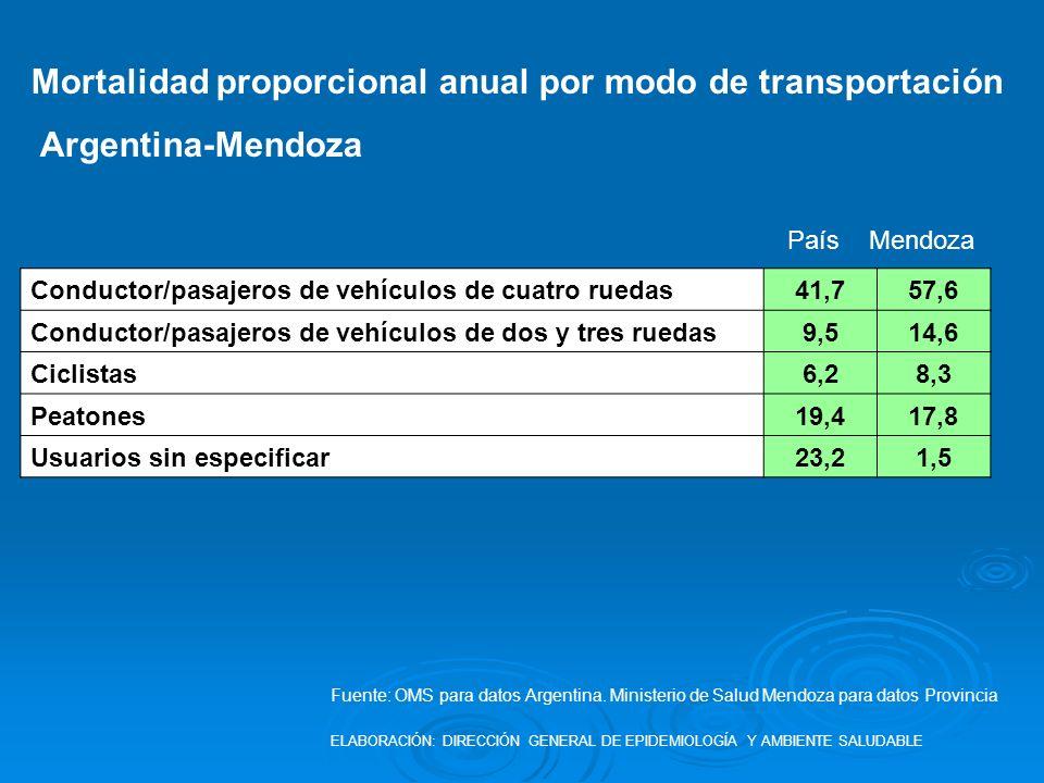 Conductor/pasajeros de vehículos de cuatro ruedas41,757,6 Conductor/pasajeros de vehículos de dos y tres ruedas9,514,6 Ciclistas6,28,3 Peatones19,417,