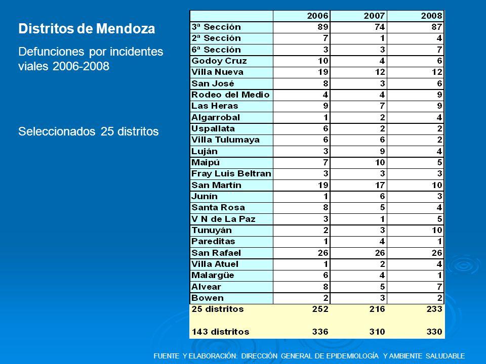 Distritos de Mendoza Defunciones por incidentes viales 2006-2008 Seleccionados 25 distritos