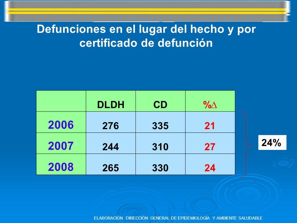 DLDHCD% 2006 27633521 2007 24431027 2008 26533024 24% Defunciones en el lugar del hecho y por certificado de defunción ELABORACIÓN: DIRECCIÓN GENERAL