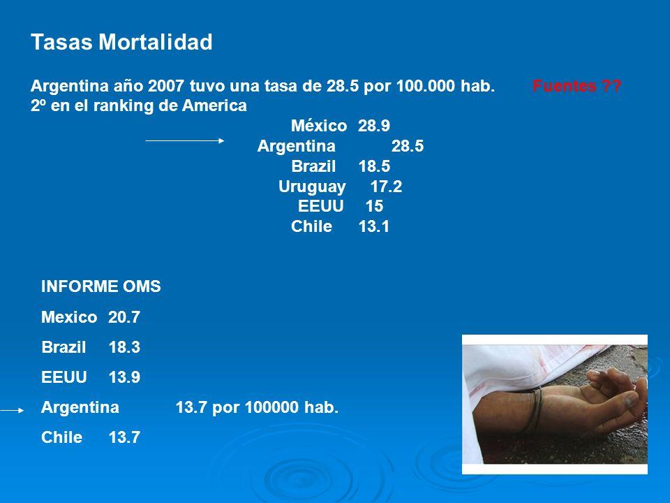 Tasas Mortalidad Argentina año 2007 tuvo una tasa de 28.5 por 100.000 hab. Fuentes ?? 2º en el ranking de America México28.9 Argentina28.5 Brazil18.5
