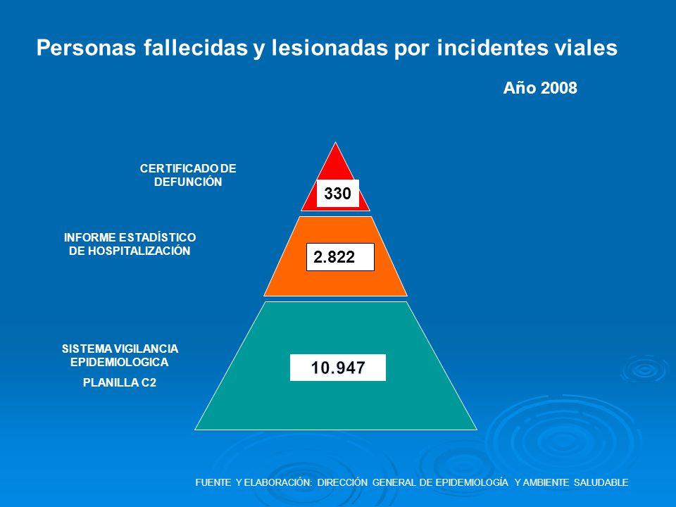 SISTEMA VIGILANCIA EPIDEMIOLOGICA PLANILLA C2 INFORME ESTADÍSTICO DE HOSPITALIZACIÓN CERTIFICADO DE DEFUNCIÓN 330 Personas fallecidas y lesionadas por