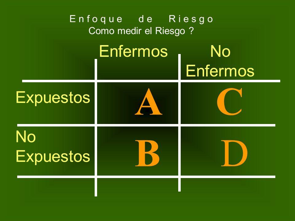 FACTOR DE RIESGO EXPUESTOS NO EXPUESTOS ENFERMEDAD (CONSECUENCIA) PRESENTE AUSENTE A C BD