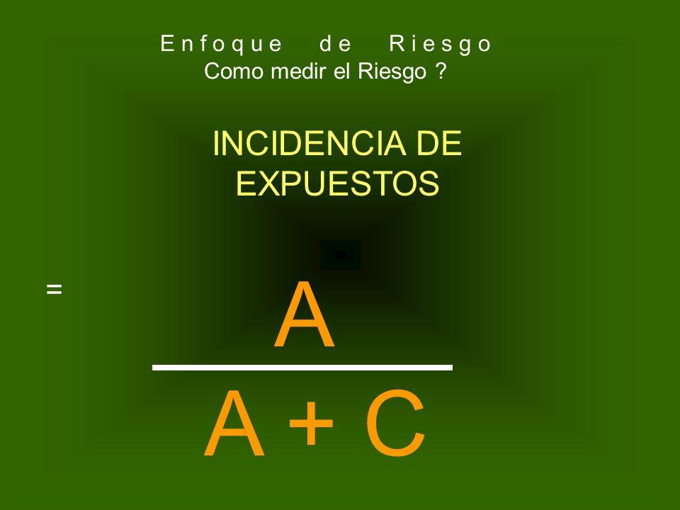 No. de pacientes expuestos a X factor y enfermaron No. de pacientes Que se expusieron al factor de riesgo INCIDENCIA DE EXPUESTOS= E n f o q u e d e R