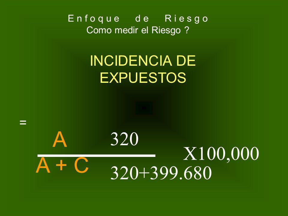 No. de pacientes expuestos a X factor y enfermaron No. de pacientes Que se expusieron al factor de riesgo INCIDENCIA DE EXPUESTOS= 320 400,000 X 100,0