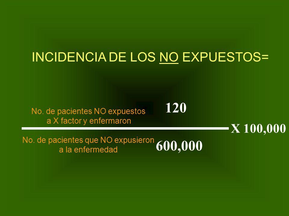 E n f o q u e d e R i e s g o Como medir el Riesgo ? INCIDENCIA DE EXPUESTOS A A + C = 320 320+399.680 X100,000