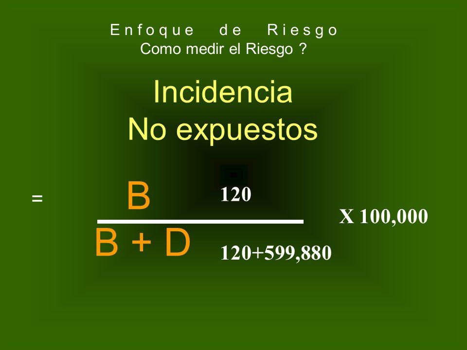 No. de pacientes NO expuestos a X factor y enfermaron No. de pacientes que NO expusieron a la enfermedad INCIDENCIA DE LOS NO EXPUESTOS= 120 600,000 X