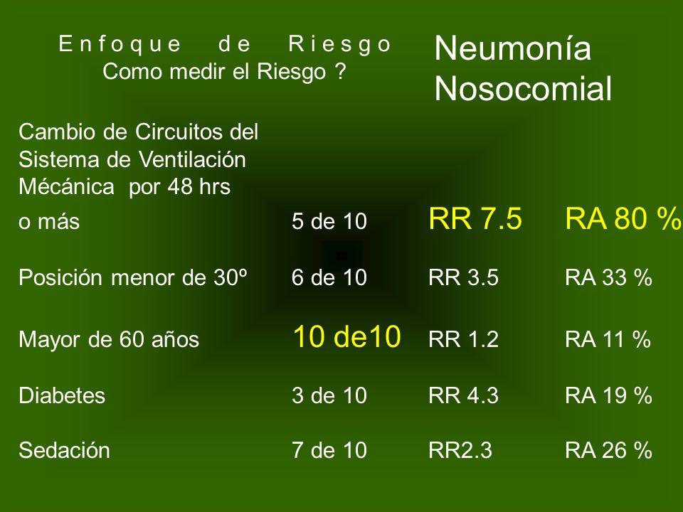 Factor de Exposición Daño E n f o q u e d e R i e s g o Como medir el Riesgo ?