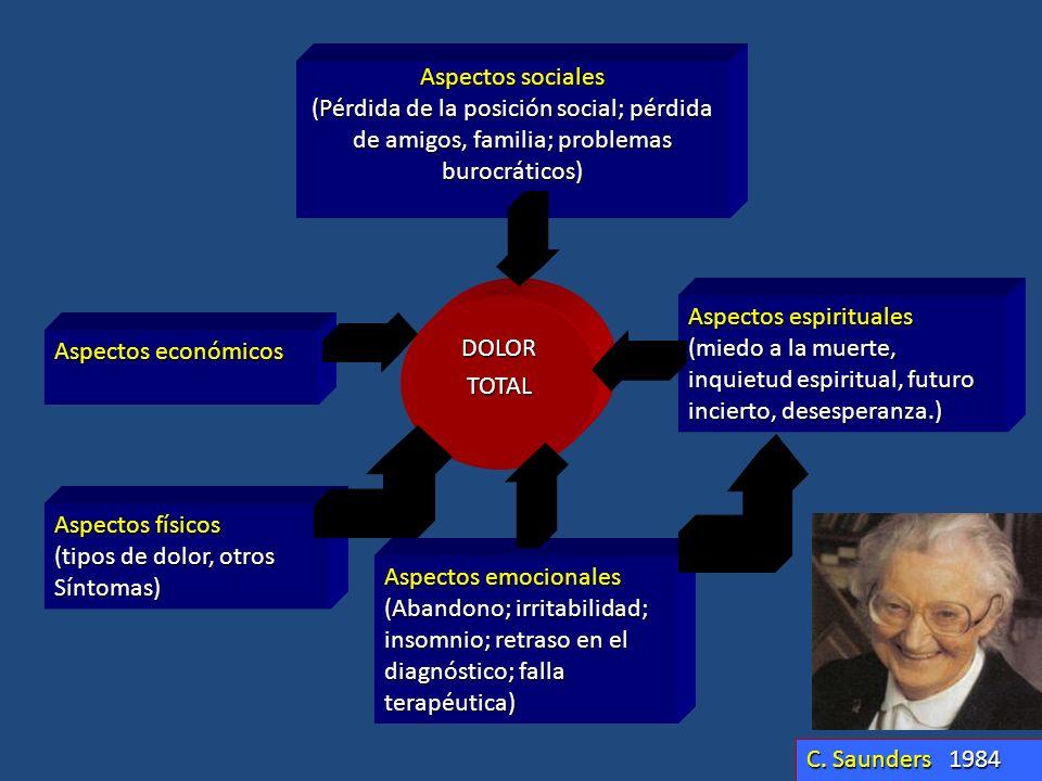 Aspectos sociales (Pérdida de la posición social; pérdida de amigos, familia; problemas burocráticos) DOLOR DOLORTOTAL Aspectos económicos Aspectos fí