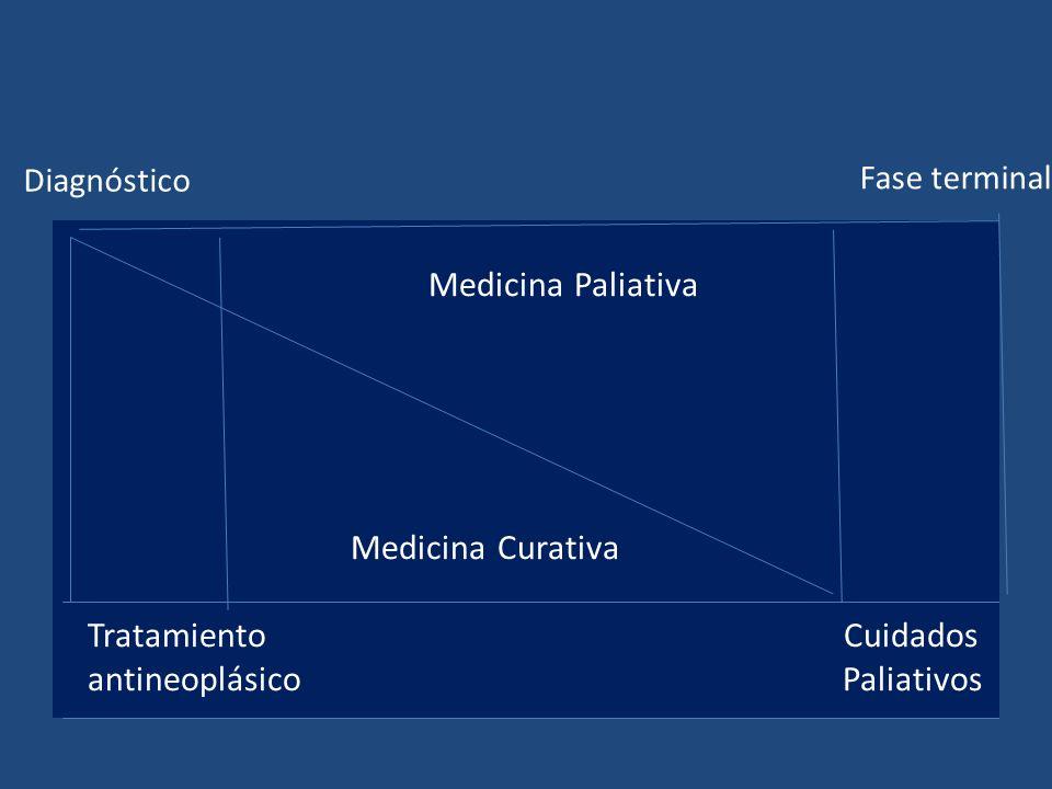 Diagnóstico Medicina Paliativa Medicina Curativa Tratamiento Cuidados antineoplásico Paliativos Fase terminal